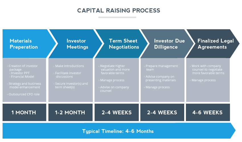 Capital Raising Process