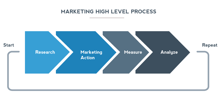 Marketing High Level Process