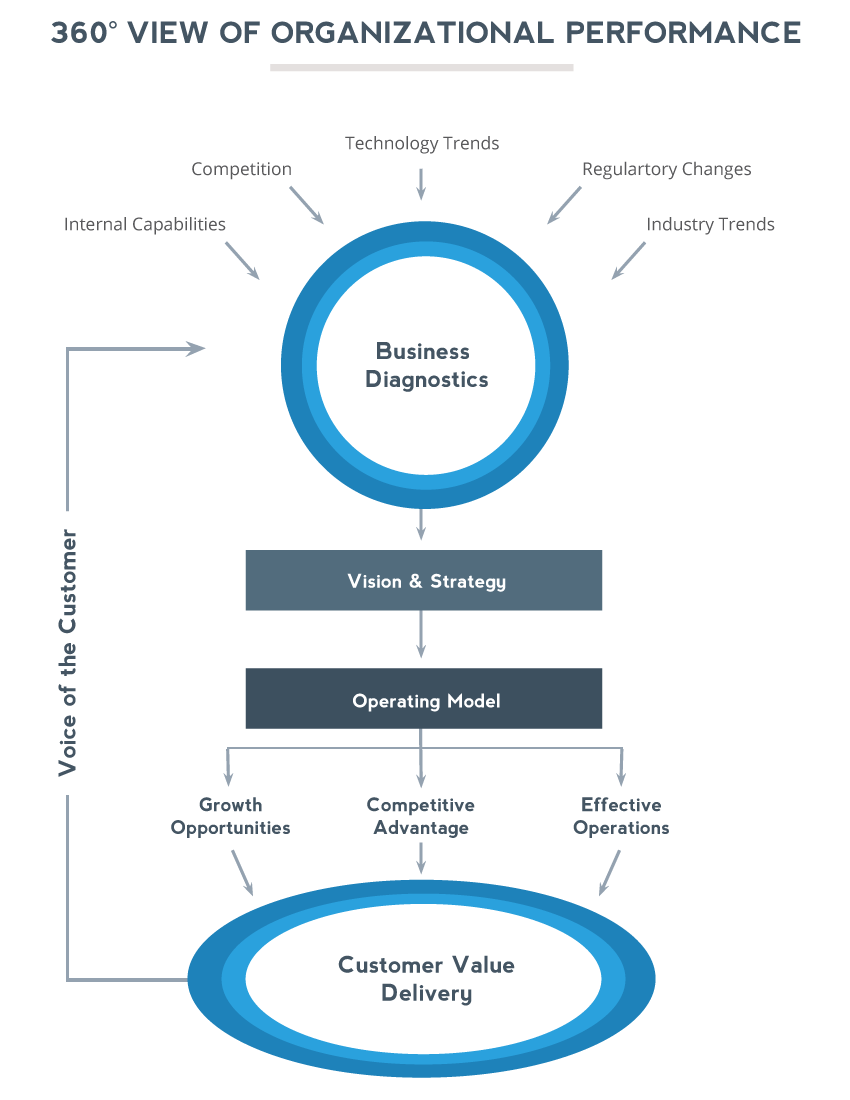 360 View of Organizational Performance