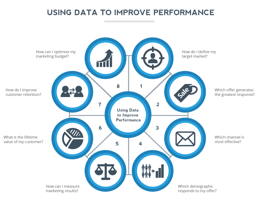 Using Data to Improve Performance